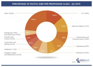Percentages of the ten largest profession classes in The Netherlands in the second quarter of 2014 (percentage difference with Q2 2013). Source Jobfeed Profession Classes Q2 2014