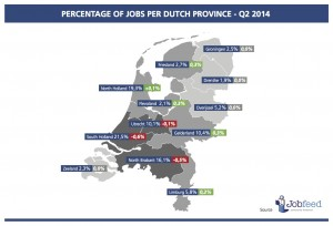 Percentage of jobs per province in the second quarter of 2014 (compared to Q2 2013) Source: Jobfeed Provinces Q2 2014