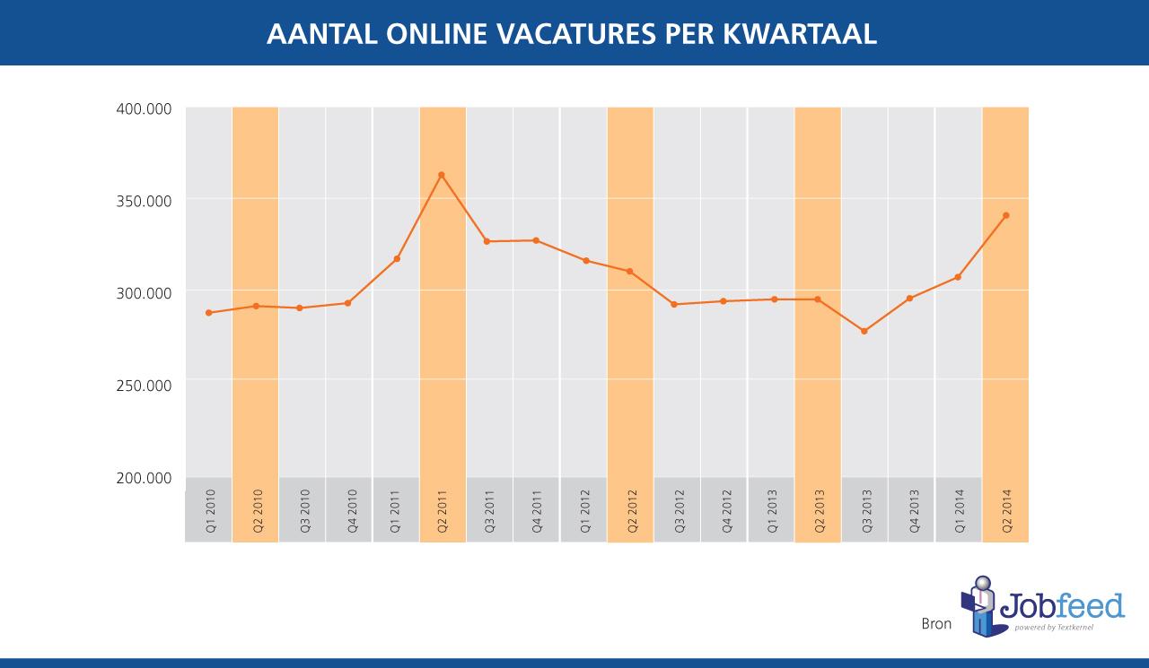 Aantal vacatures per kwartaal tussen 2010 en 2014. Bron: Jobfeed