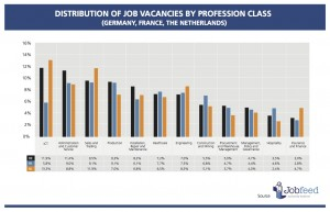 Distribution of online job vacancies by professional class in Germany, France and the Netherlands, Q2-2014. Source: Jobfeed