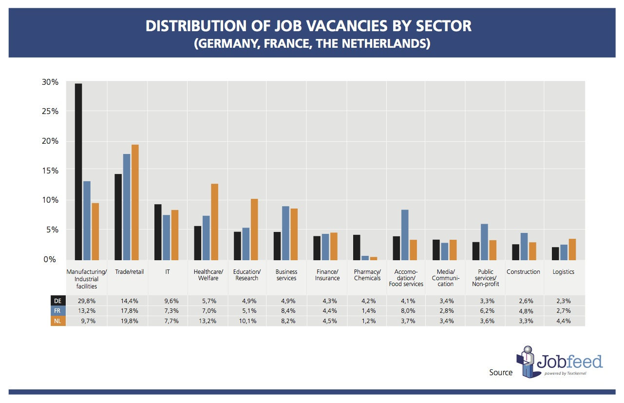 Distribution of online job vacancies by sector in Germany, France and the Netherlands in Q2 2014. Source: Jobfeed