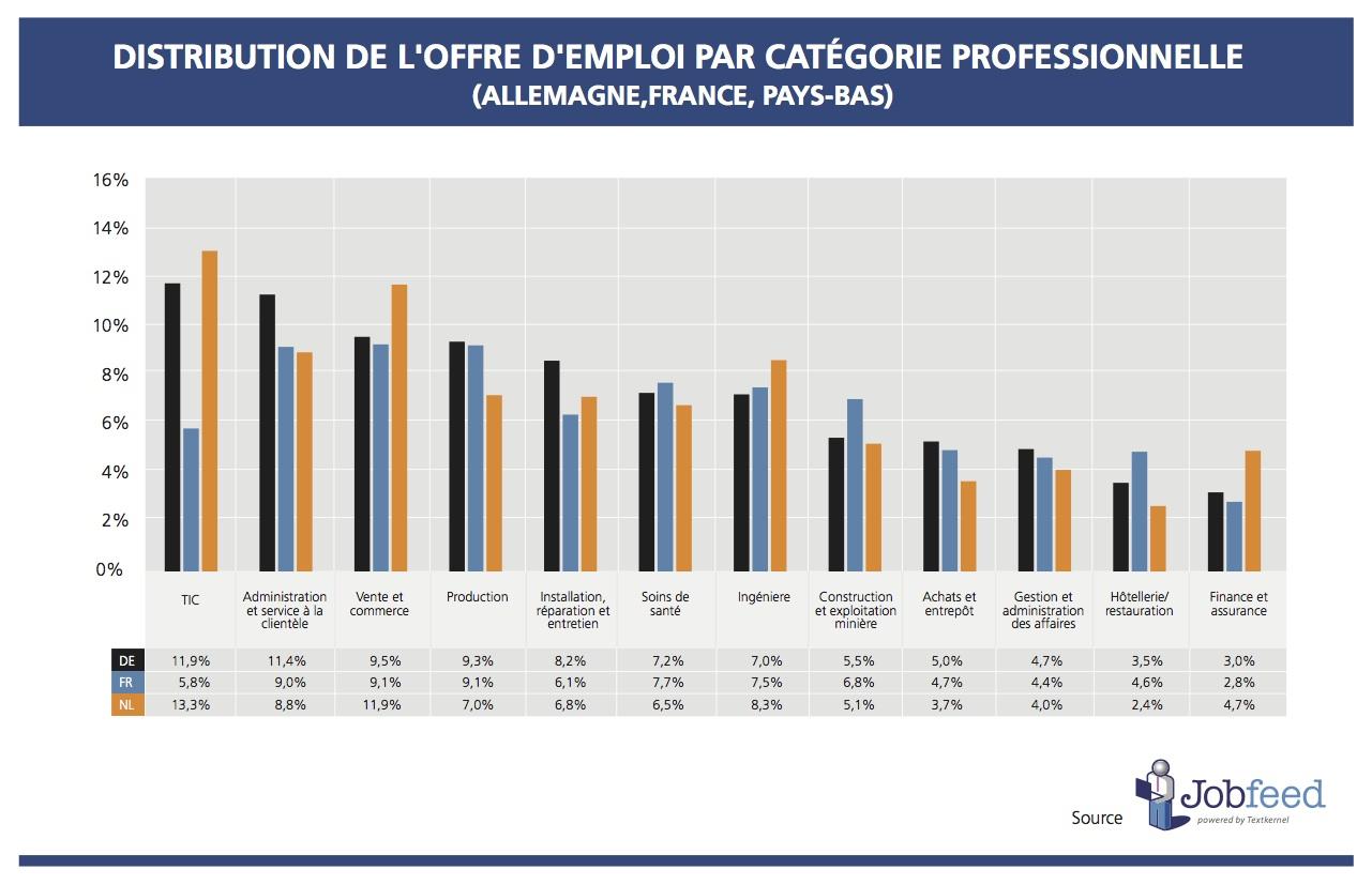 Pourcentage d'offres d'emploi par catégorie professionnelle: France, Allemagne et Pays-Bas, Source: Jobfeed