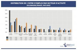Pourcentage d'offres d'emploi par secteur d'activité: France, Allemagne et Pays-Bas, Source Jobfeed Jobfeed
