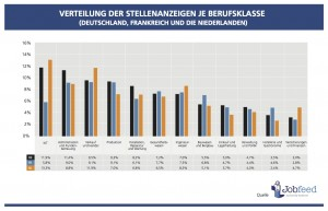 Verteilung der Stellenangebote je Berufsklasse in Deutschland, Frankreich und den Niederlanden, Q2-2014. Quelle: Jobfeed