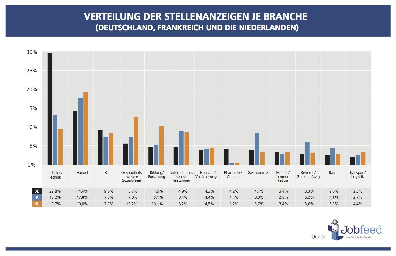 Verteilung der online verfügbaren Stellengebote je Branche in Deutschland, Frankreich und den Niederlanden in Q2 2014. Quelle: Jobfeed