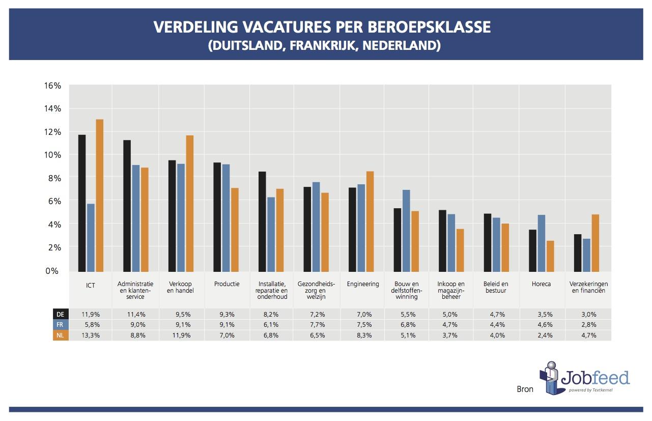 Verdeling van online vacatures geplaatst in Q2 2014 per beroepsklasse in Duitsland, Frankrijk en Nederland. Bron: Jobfeed
