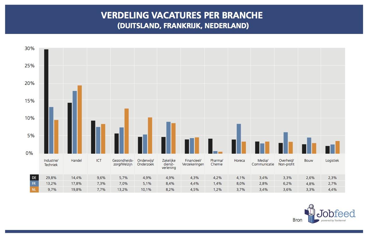 Verdeling van online vacatures geplaatst in Q2 2014 per sector in Duitsland, Frankrijk en Nederland. Bron: Jobfeed