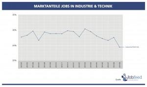 Marktanteil der Jobs im Industrie- und Techniksektor zwischen April 2013 und September 2014. Quelle: Jobfeed
