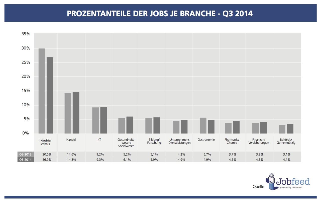 Prozentanteil der Jobs je Branche in Deutschland im 3. Quartal 2014 im Vergleich zu 2013 Quelle: Jobfeed Branchen Q3 2014