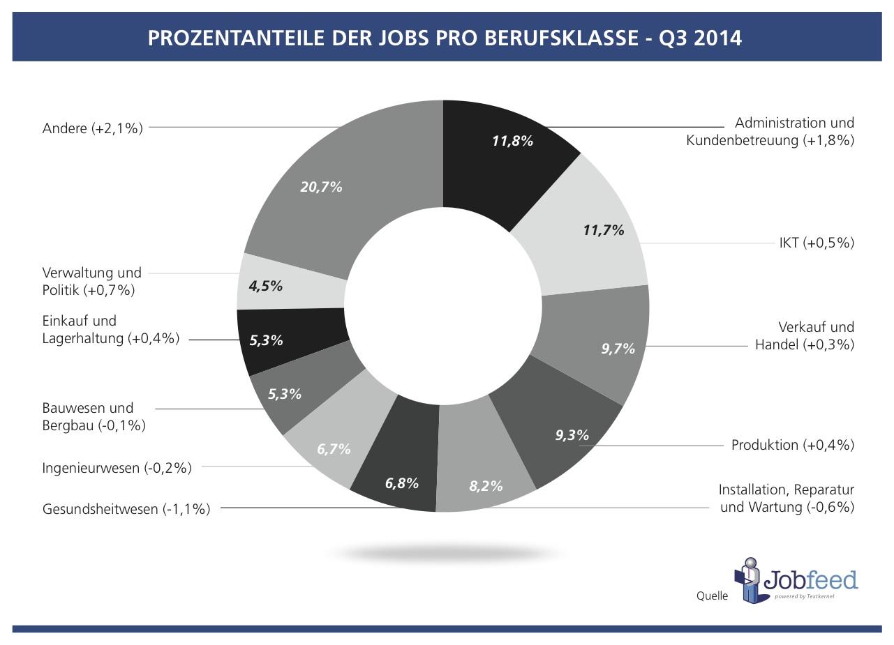Prozentanteil der Jobs je Berufsgruppe in Deutschland im 3. Quartal 2014 im Vergleich zu 2013 Quelle: Jobfeed Berufsgruppen Q3 2014