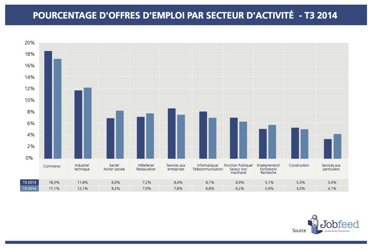 Pourcentage d'offres d'emploi par secteur d'activité  - T3 2014 Source: Jobfeed secteur d'activité T3 2014