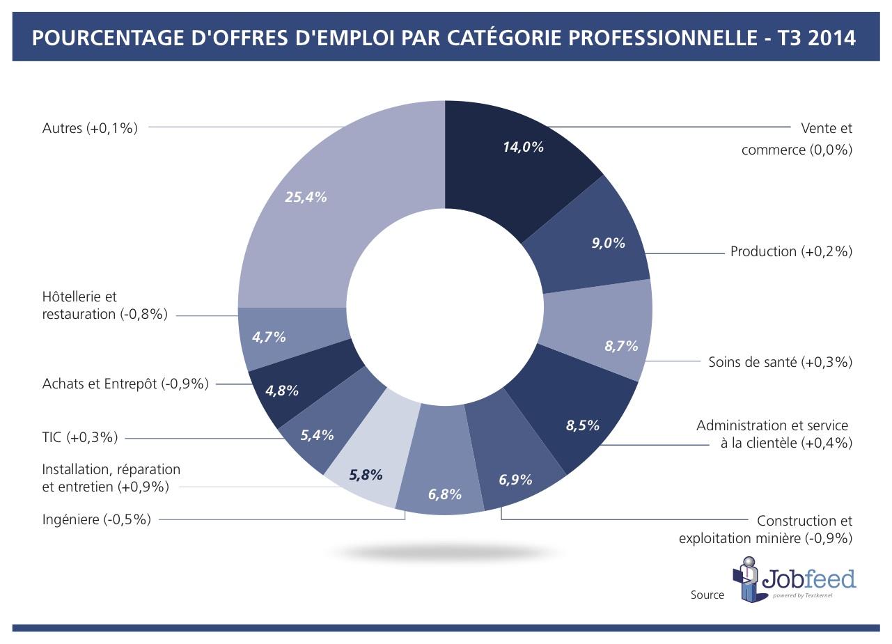Pourcentage d'offres d'emploi par catégorie professionnelle - T3 2014 Source: Jobfeed Catégorie Professionnelle T3 2014