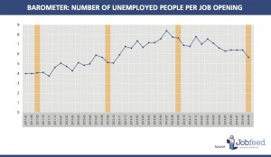 Jobfeed Barometer - Number of unemployed people per job opening, between July 2011 and September 2014. Source: Jobfeed, CBS