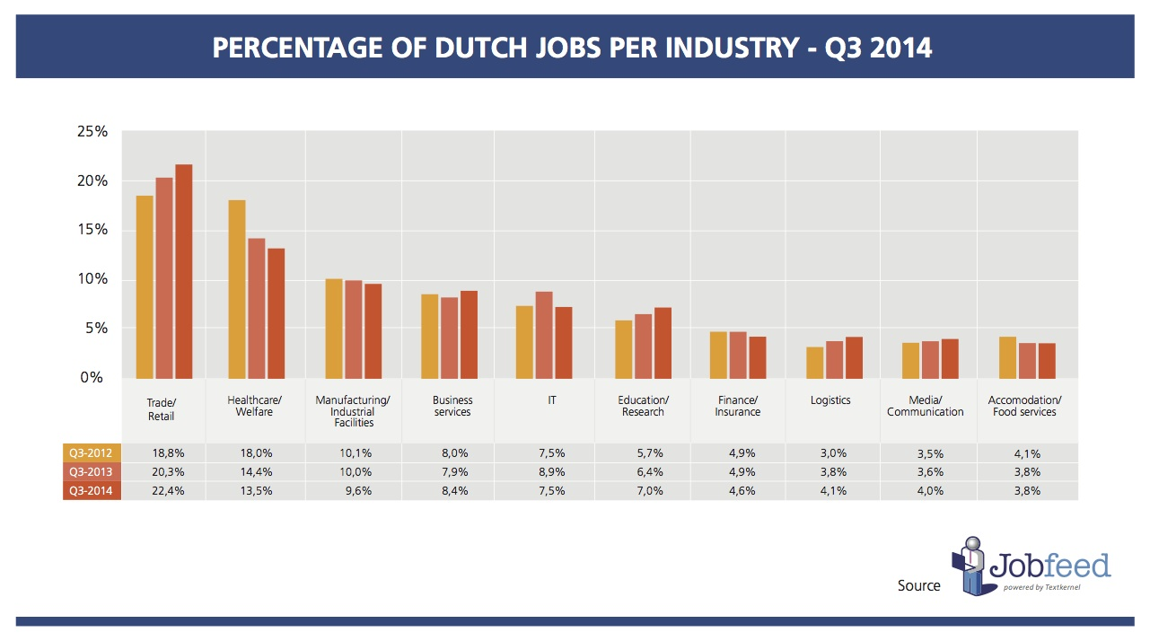 Percentage of jobs per industry in the third quarter of 2012, 2013 and 2014. Source: Jobfeed Industry Q3 2014