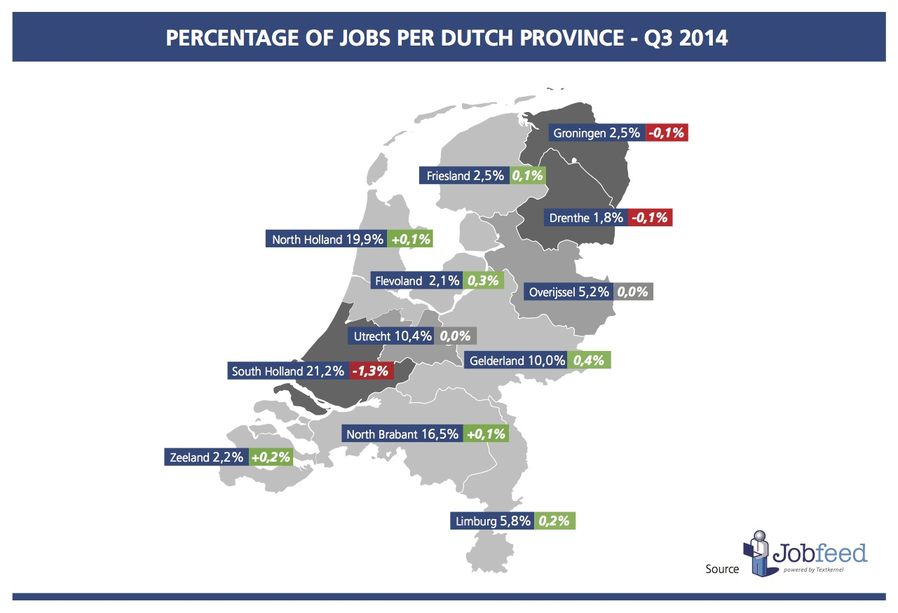 Percentage of jobs per province in the third quarter of 2014 (compared to Q3 2013). Source: Jobfeed Provinces Q3 2014