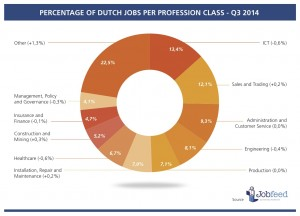 Percentage of jobs per profession class in the third quarter of 2014 (percentage change compared to Q3 2013). Source: Jobfeed Profession Classes Q3 2014