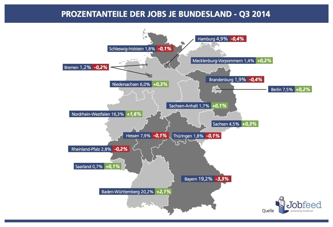 Prozentanteil der Jobs je Bundesland in Deutschland im 3. Quartal 2014 im Vergleich zu 2013 Quelle: Jobfeed Bundesländer Q3 2014