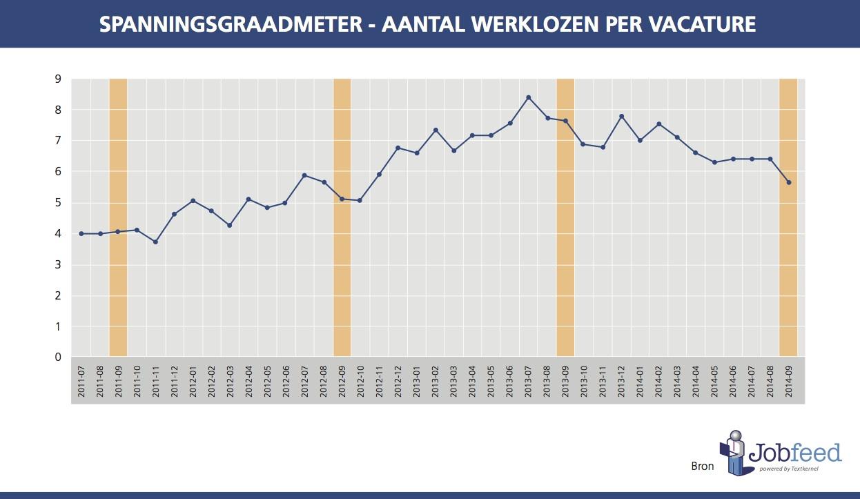 Jobfeed Spanningsgraadmeter – Aantal werklozen per vacature tussen juli 2011 en september 2014. Bron: Jobfeed, CBS