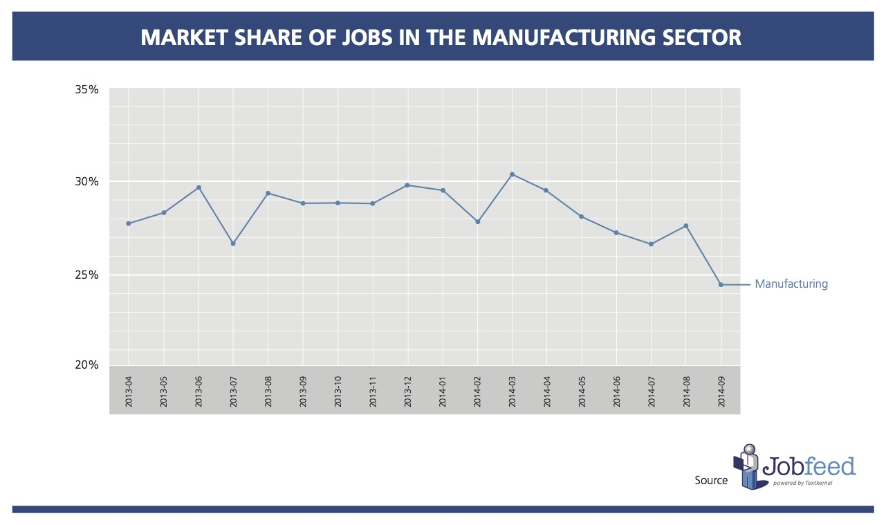 Market share of jobs in the manufacturing sector between April 2013 and September 2014. Source: Jobfeed