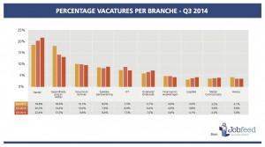 Percentage vacatures per branche over het derde kwartaal van 2012, 2013 en 2014. Bron: Jobfeed Branches Q3 2014
