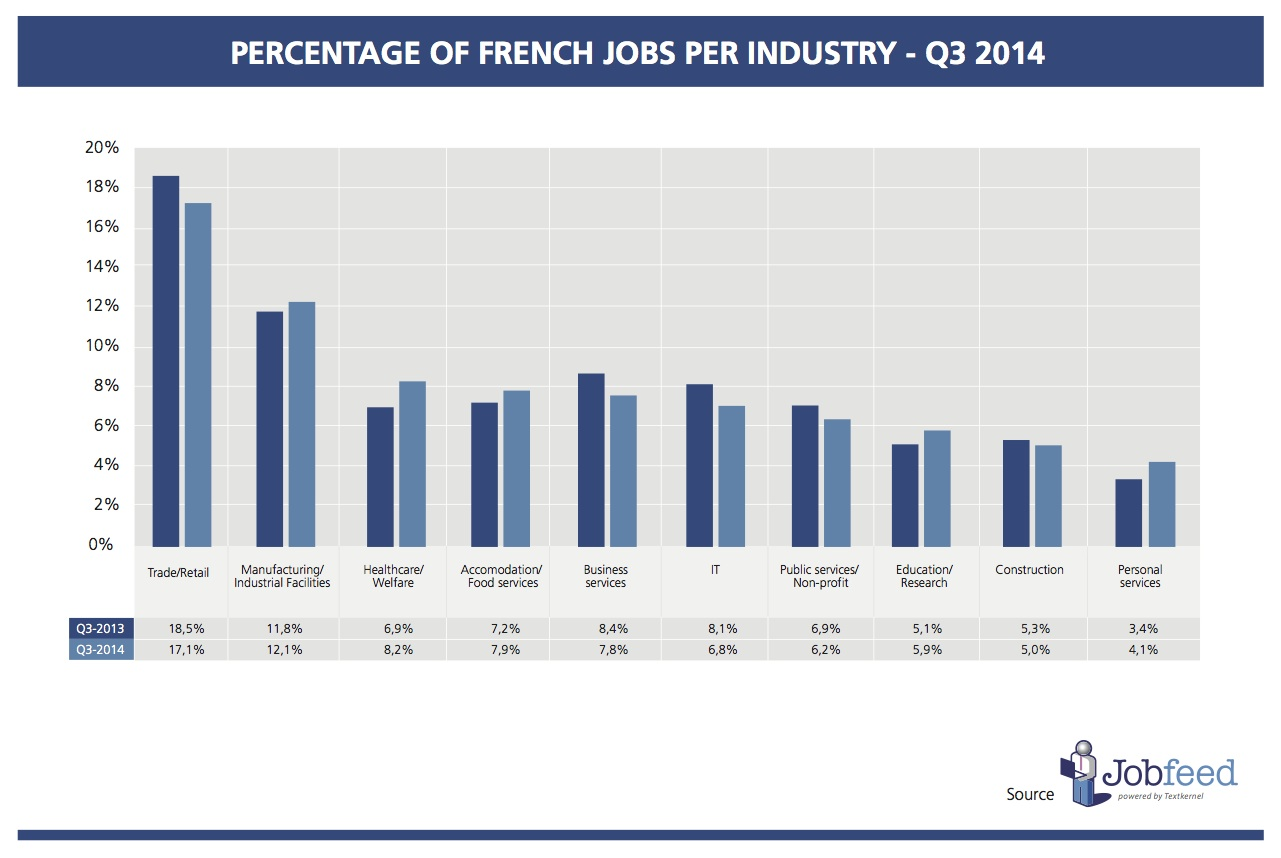 Percentage of jobs by industry in France over the third quarter of 2014 Source: Jobfeed Industry Q3 2014