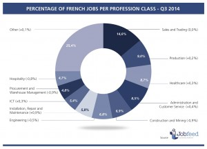 Percentage of jobs by profession class in France over the third quarter of 2014 Source: Jobfeed Profession Class Q3 2014