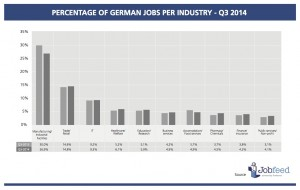 Percentage of jobs by industry in Germany over the third quarter of 2014 compared to 2013 Source: Jobfeed Industry Q3 2014