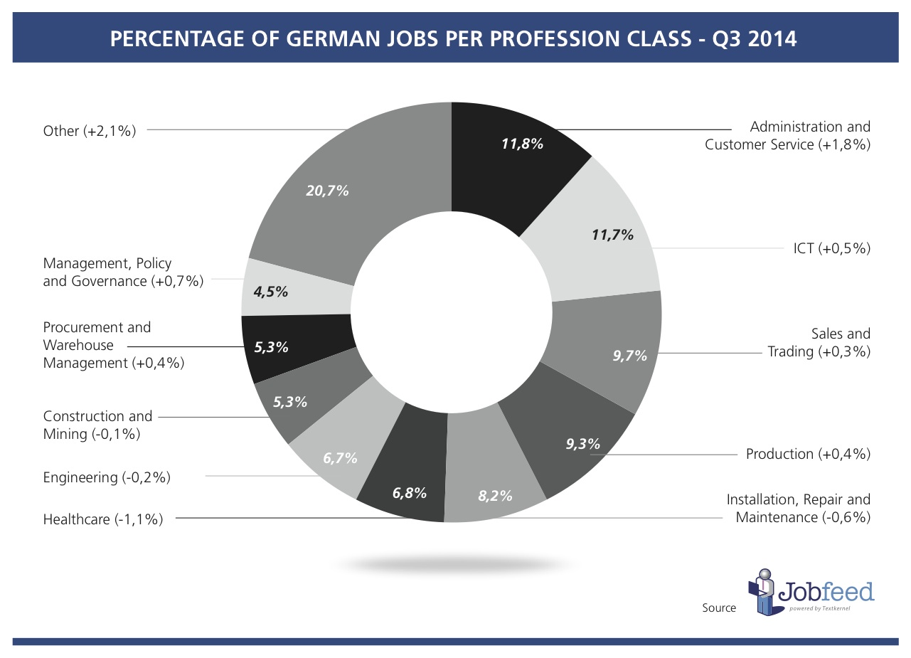 Percentage of jobs by profession class in Germany over the third quarter of 2014, compared to 2013 Source: Jobfeed Profession Classes Q3 2014