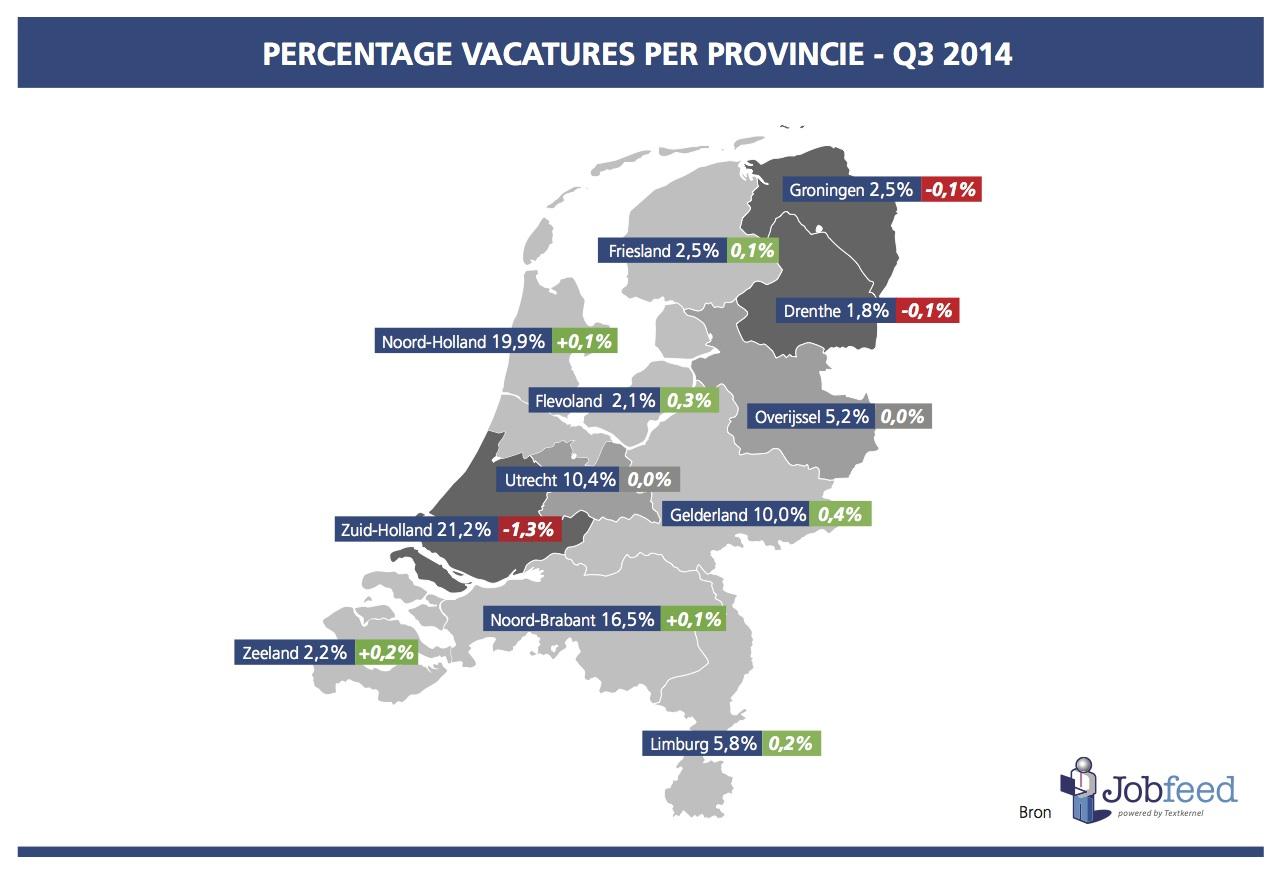 Percentage vacatures per provincie over het derde kwartaal van 2014 (vergeleken met Q3 2013). Bron: Jobfeed Provincies Q3 2014