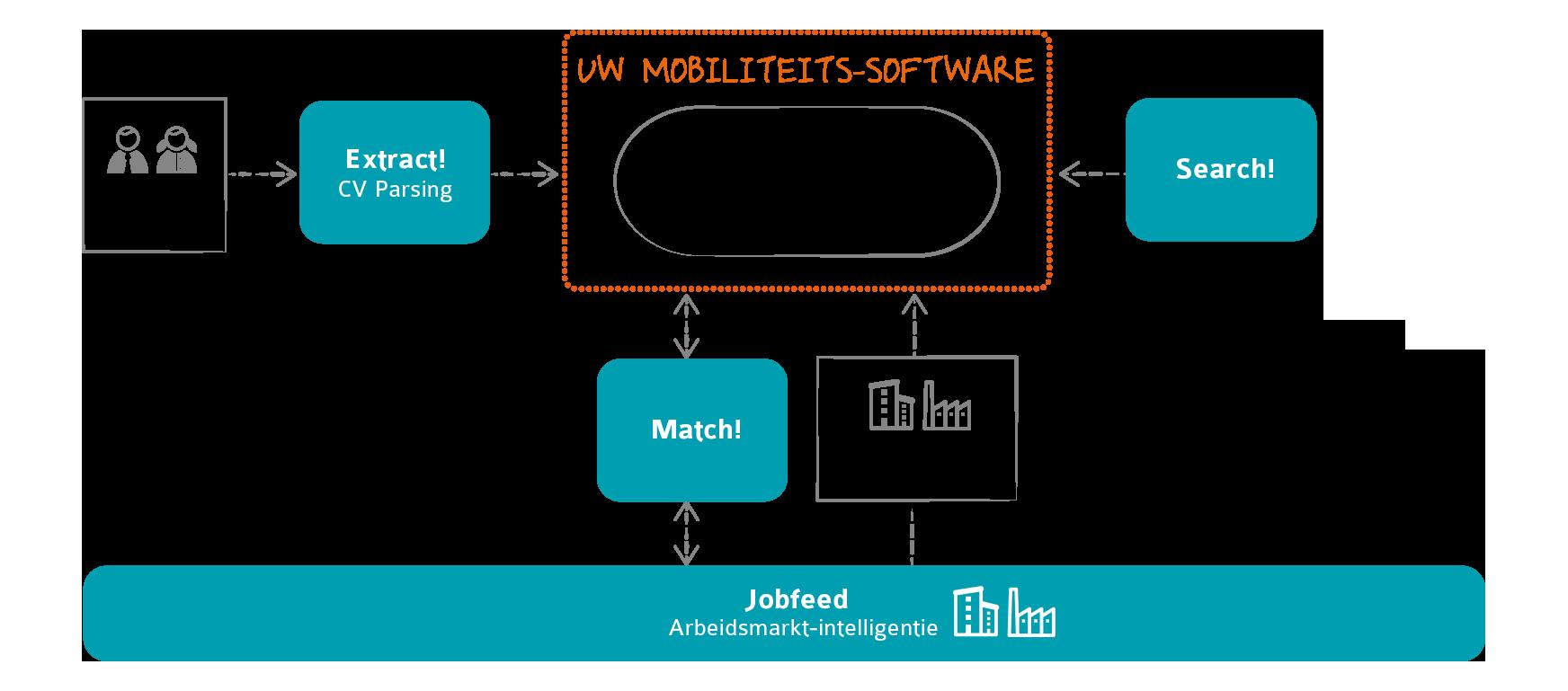 Textkernel technologie voor mobiliteit