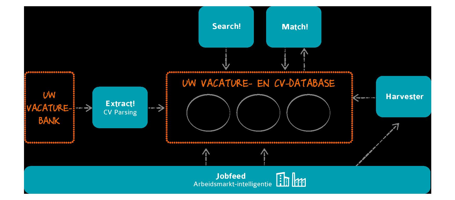 Textkernel technologie voor vacaturebanken-NL