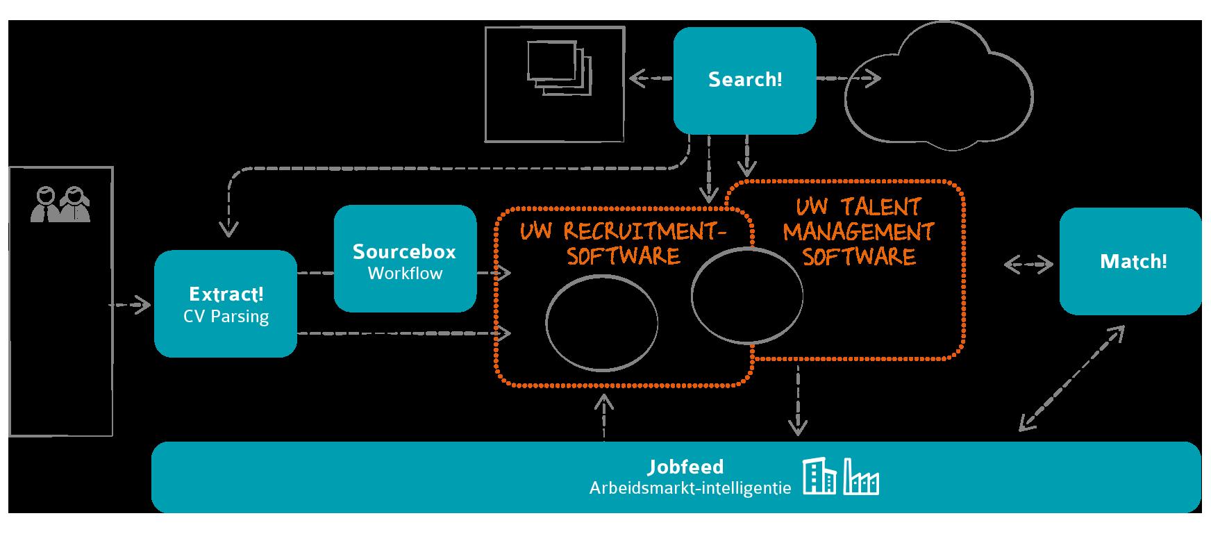 Textkernel technologie voor werkgevers