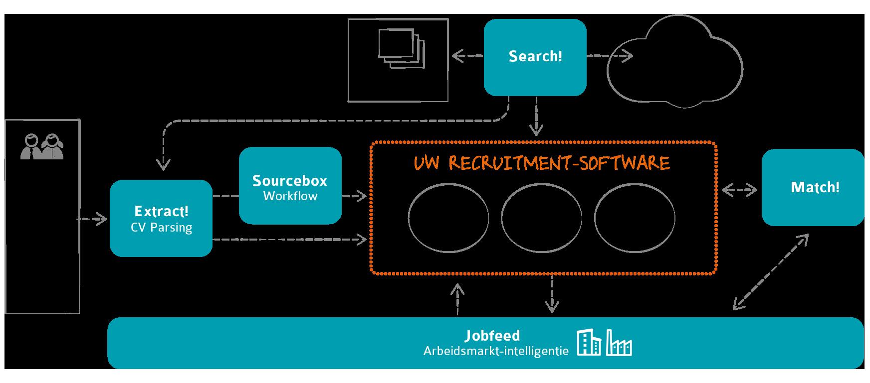 Textkernel technologie voor werving en selectie