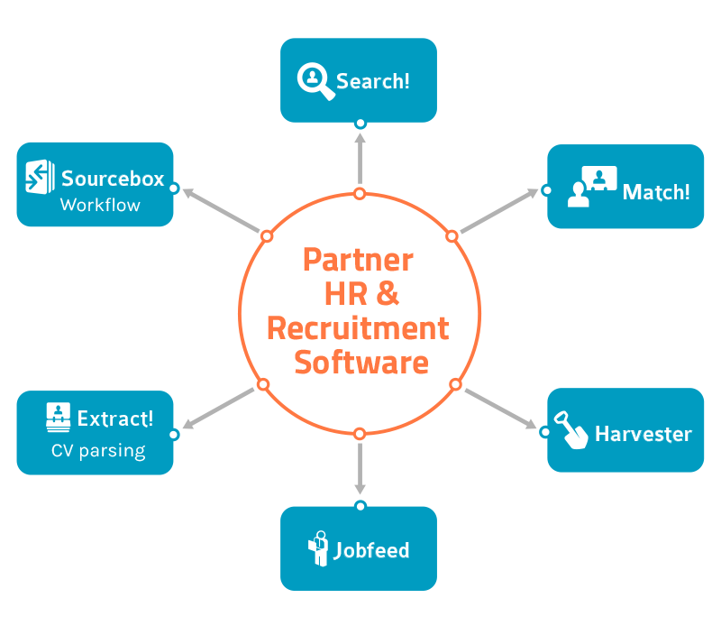 Textkernel's HR Solutions For Software Vendors
