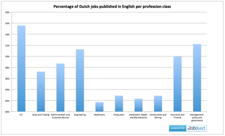 Percentage of jobs published in English per profession class, measured on jobs posted between 1 January - 31 October 2014. - Source: Jobfeed