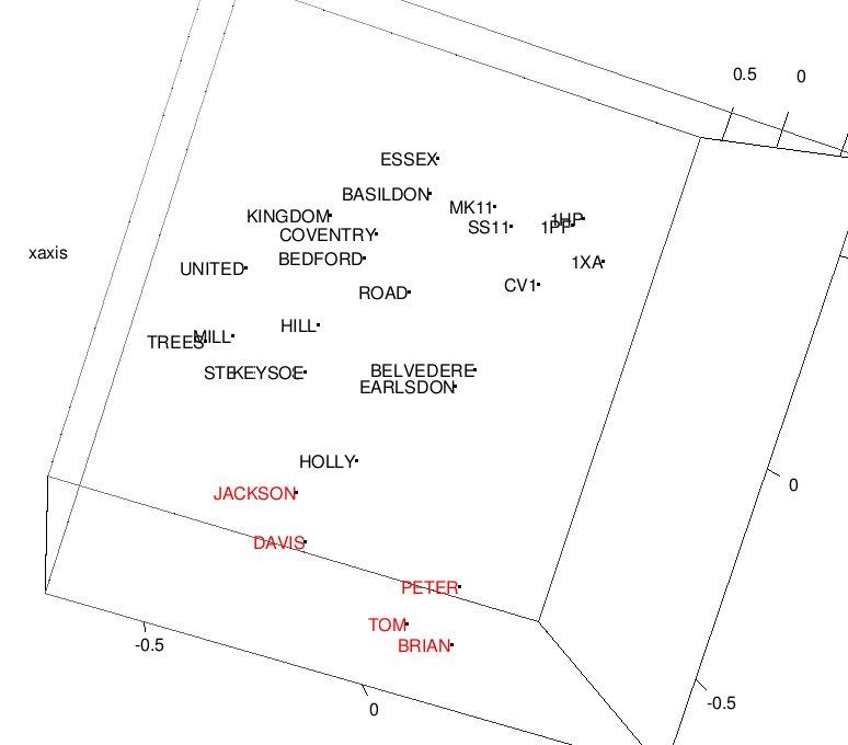 3D projectie van de woord-representaties afgeleid door Deep Learning