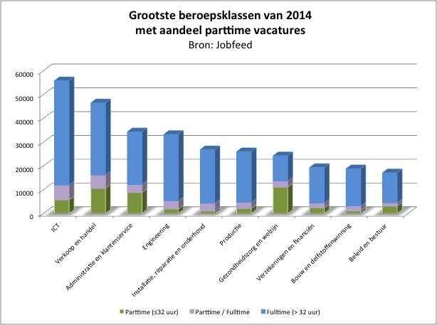 Tien grootste beroepsklassen van Nederland (gemeten over de periode januari-april 2014), uitgesplitst naar parttime vacatures (≤32 uur), vacatures die zowel parttime als fulltime aangeboden worden en fulltime (>32 uur) vacatures. Bron: Jobfeed