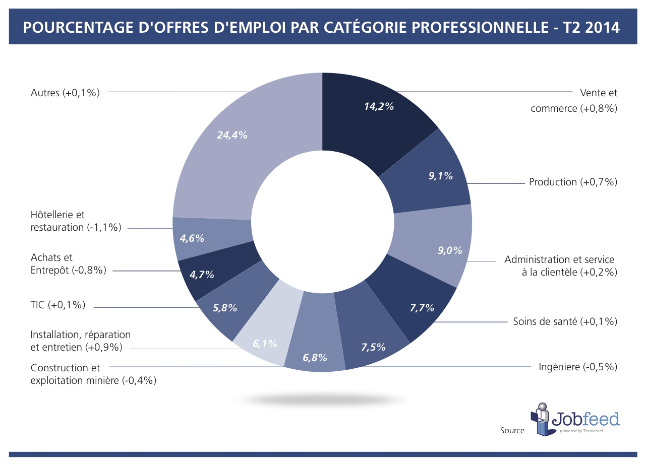 Percentage of jobs by profession class in France over the second quarter of 2014 Source: Jobfeed Profession Classes Q2 2014