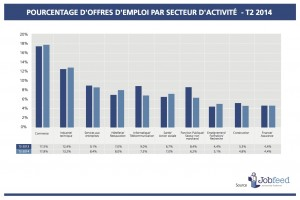Pourcentage d'offres d'emploi par secteur d'activité au deuxième trimestre 2014 Source: Jobfeed Secteurs d'Activité Q2 2014