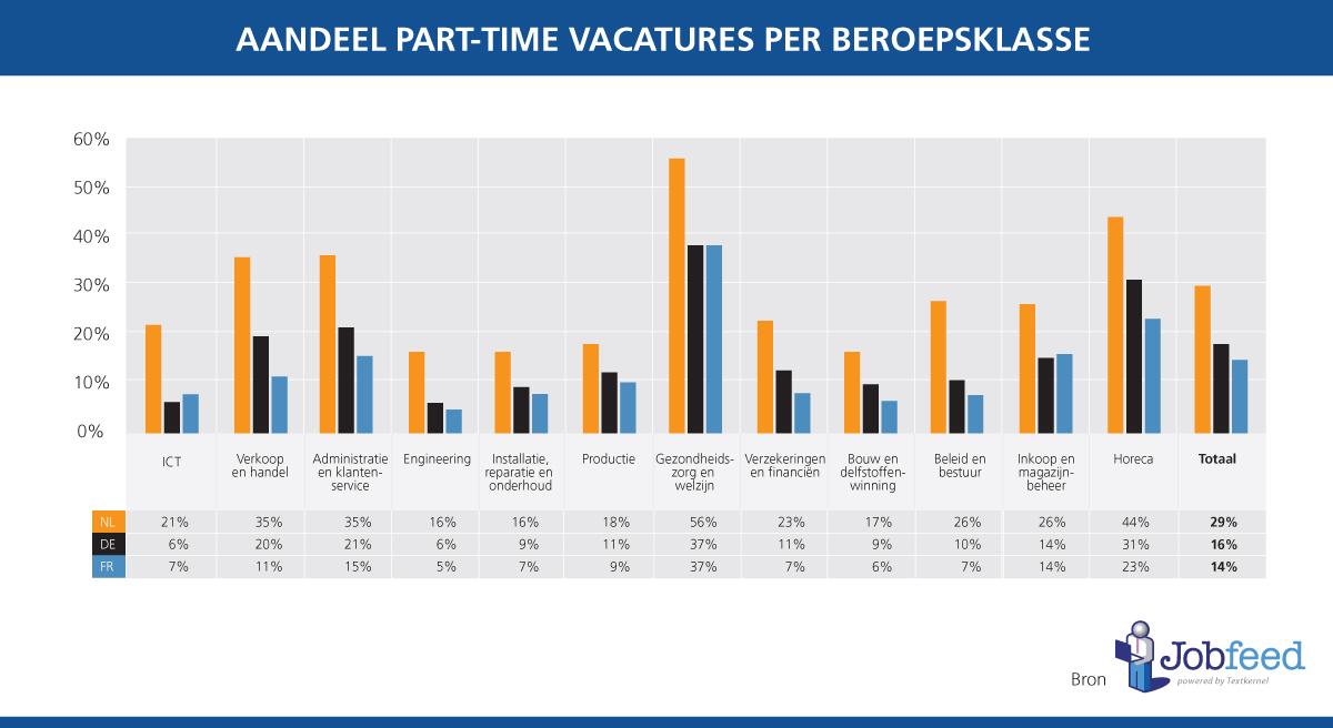 Het percentage van de vacatures, geplaatst tussen 1 januari en 30 april 2014, dat (de mogelijkheid tot) part-time (≤32 uur per week) werken aanbiedt, uitgesplitst over de grootste beroepsklassen in Nederland, Duitsland en Frankrijk. Bron: Jobfeed