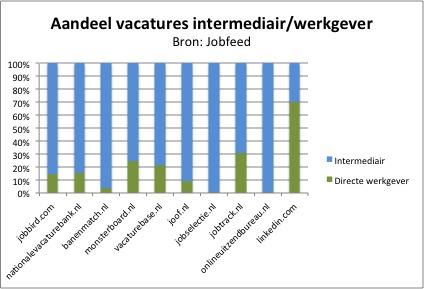 Het aandeel vacatures van intermediairs en werkgevers per job site in Q1 2013. Bron: Jobfeed