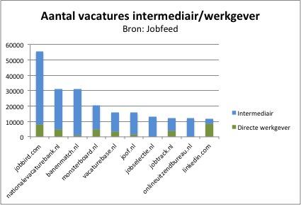 Aantal-vacatures-intermediair-werkgever