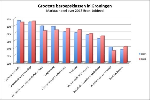 De grootste beroepsklassen van Groningen naar aantal geplaatste vacatures in 2013. Bron: Jobfeed