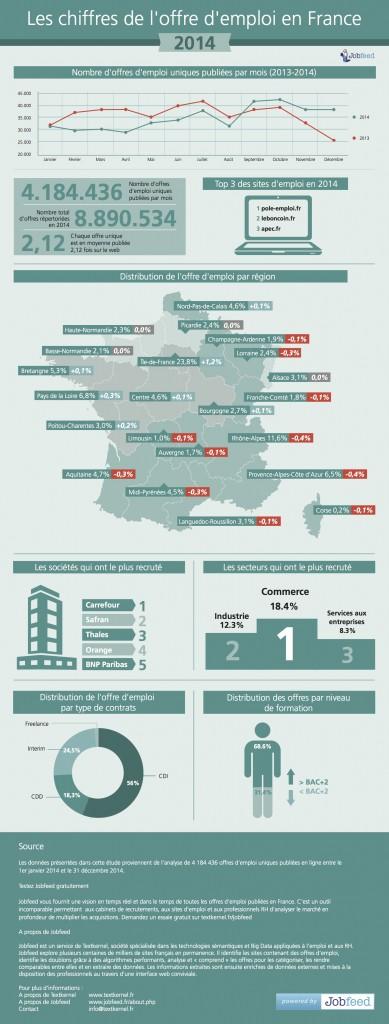 Infographie Jobfeed- Les chiffres de l'offre d'emploi 2014