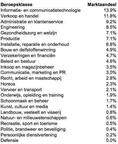 Marktaandeel per beroepsklasse over geplaatste vacatures in Q3 2013, exclusief stages, bijbanen, franchise en vrijwilligerswerk. Bron: Jobfeed