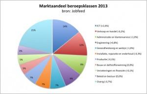 De grootste beroepsklassen van Nederland, gemeten over 1.077.552 vacatures na ontdubbeling, geplaatst in 2013, exclusief bijbanen, franchises, vrijwilligerswerk en stages.
