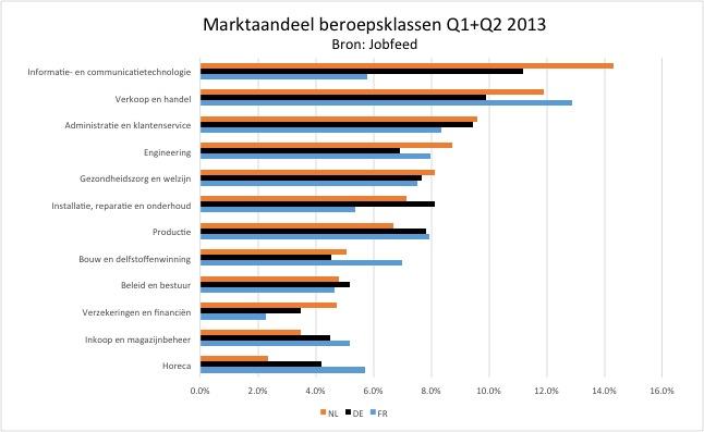 Marktaandeel online vacatures van de tien grootste beroepsklassen in Nederland, Duitsland en Frankrijk. Bron: Jobfeed