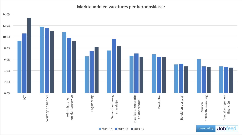 Marktaandeel van de 10 grootste beroepsklassen op basis van aantal nieuwe online geplaatste vacatures in Q2 2013, vergeleken met 2012 en 2011. Bron: Jobfeed