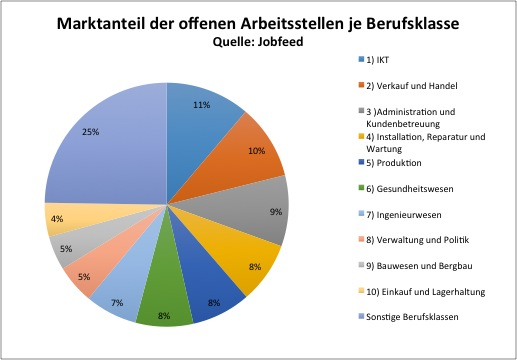 Market share online jobs of the largest profession classes in German. Source: Jobfeed