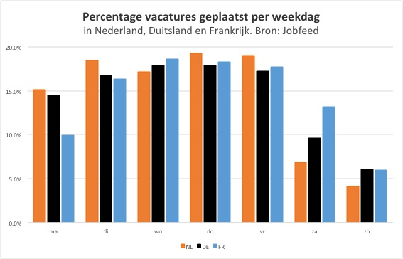Percentage plaatsingen van vacatures per weekdag in Nederland, Duitsland en Frankrijk. Bron: Jobfeed